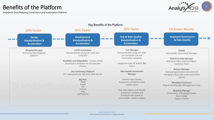 Benefits of the Platform