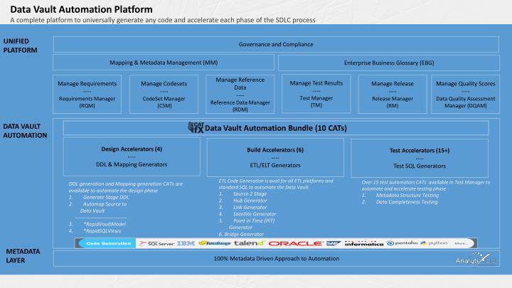 Data Vault Automation Platform
