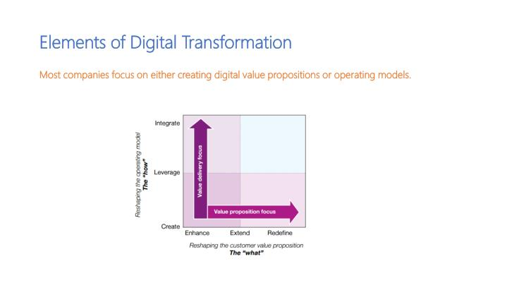 Elements of Digital Transformation