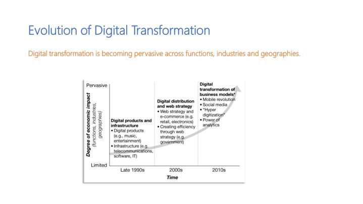 Evolution of Digital Transformation