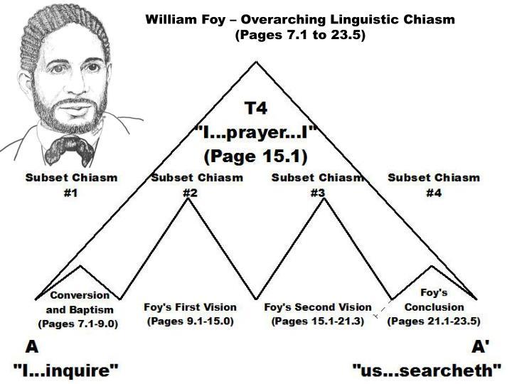 William Foy – Overarching Linguistic Chiasm