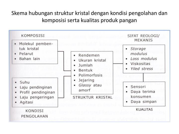 Skema hubungan struktur kristal dengan kondisi pengolahan dan komposisi serta kualitas produk pangan