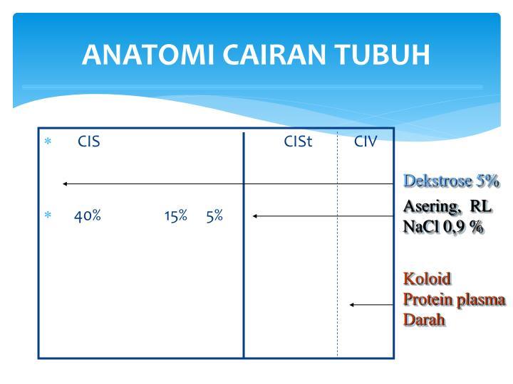 ANATOMI CAIRAN TUBUH