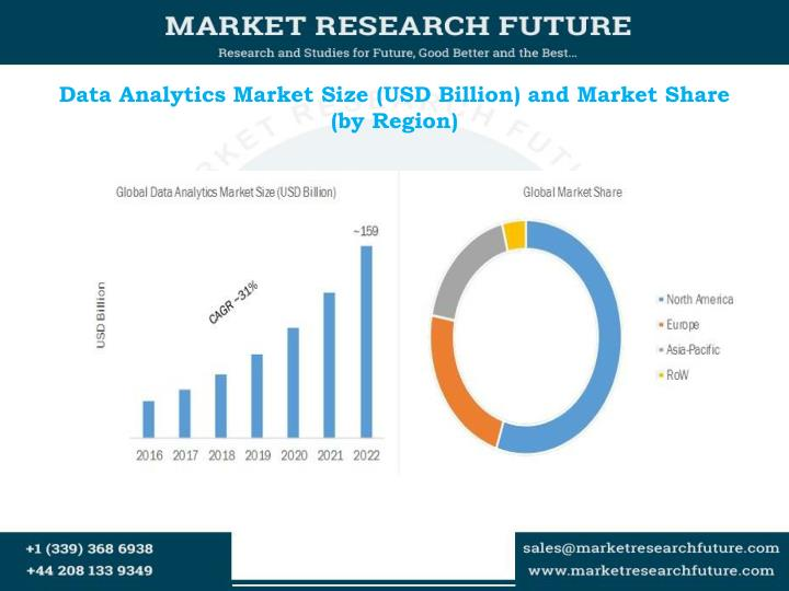 Data analytics market size usd billion and m arket share by region