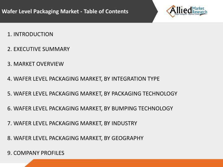 Wafer Level Packaging Market - Table of Contents