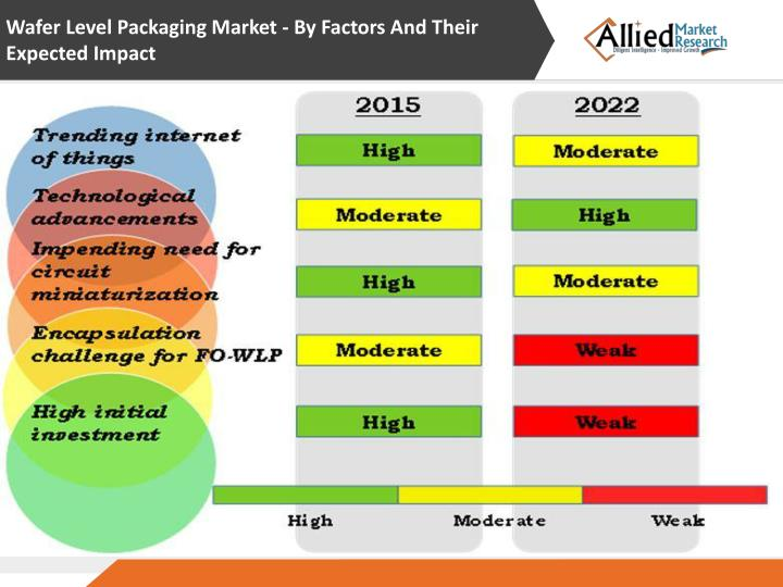 Wafer Level Packaging Market - By Factors And Their