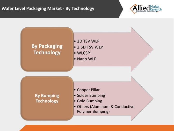 Wafer Level Packaging Market - By Technology