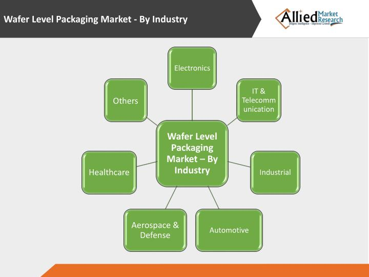 Wafer Level Packaging Market - By Industry