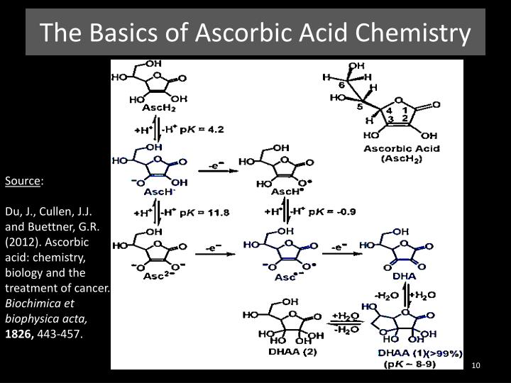 The Basics of Ascorbic Acid Chemistry
