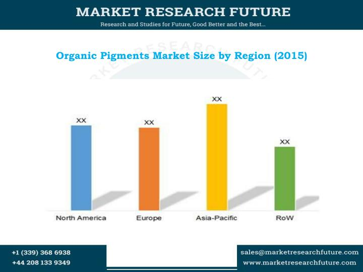 Organic pigments market size by region 2015