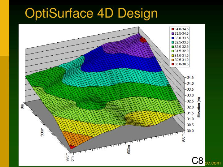 OptiSurface 4D Design