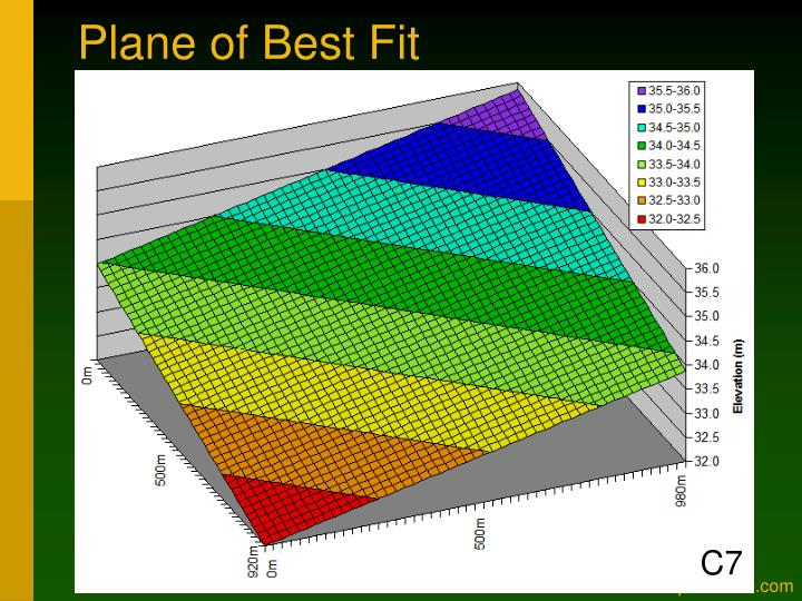 Plane of Best Fit