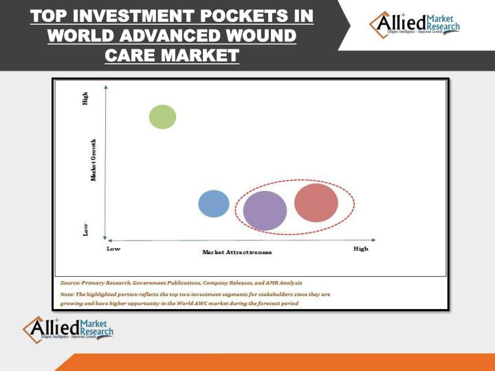 TOP INVESTMENT POCKETS IN WORLD ADVANCED WOUND CARE MARKET