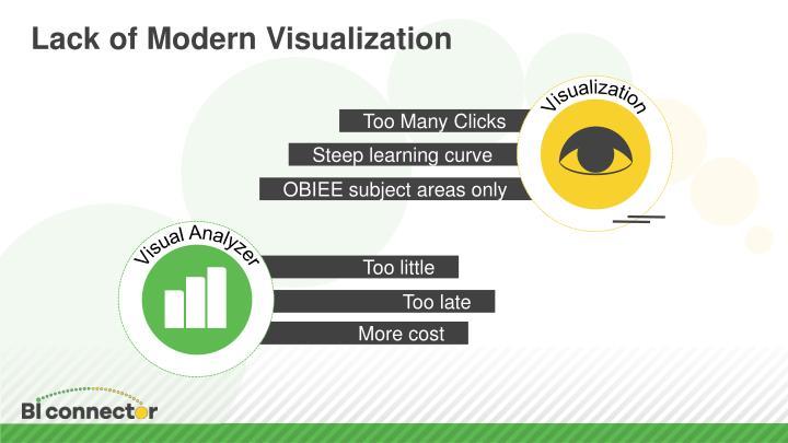 Lack of Modern Visualization