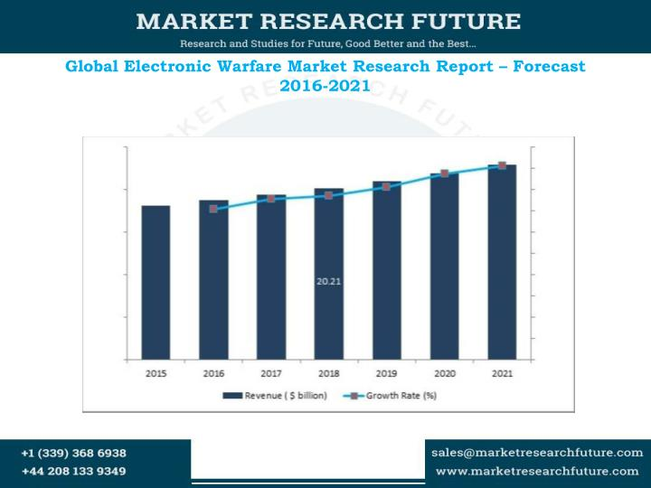 Global electronic warfare market research report forecast 2016 2021