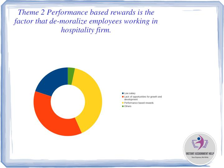 Theme 2 Performance based rewards is the factor that de-moralize employees working in hospitality firm.