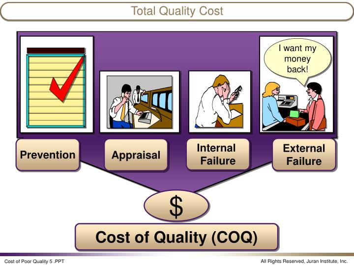 Total Quality Cost