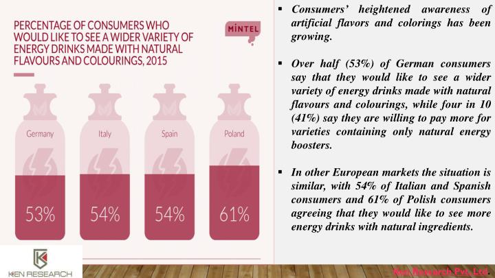 Consumers' heightened awareness of artificial flavors and colorings has been growing.