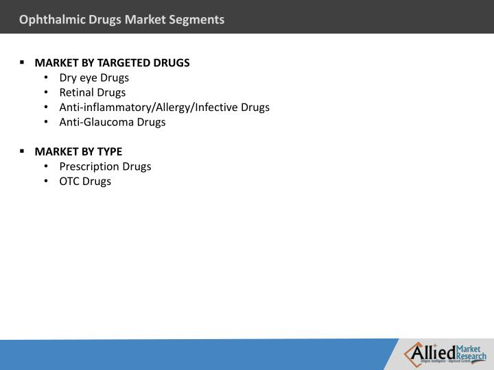 Ophthalmic Drugs Market Segments