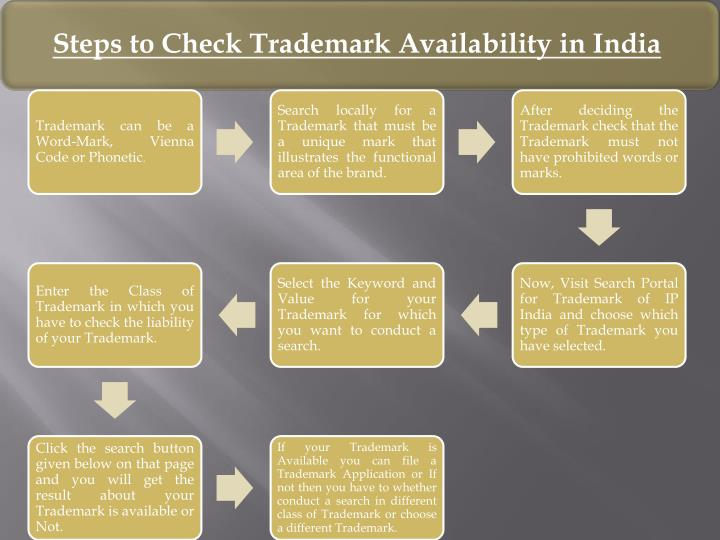Steps to Check Trademark Availability in India