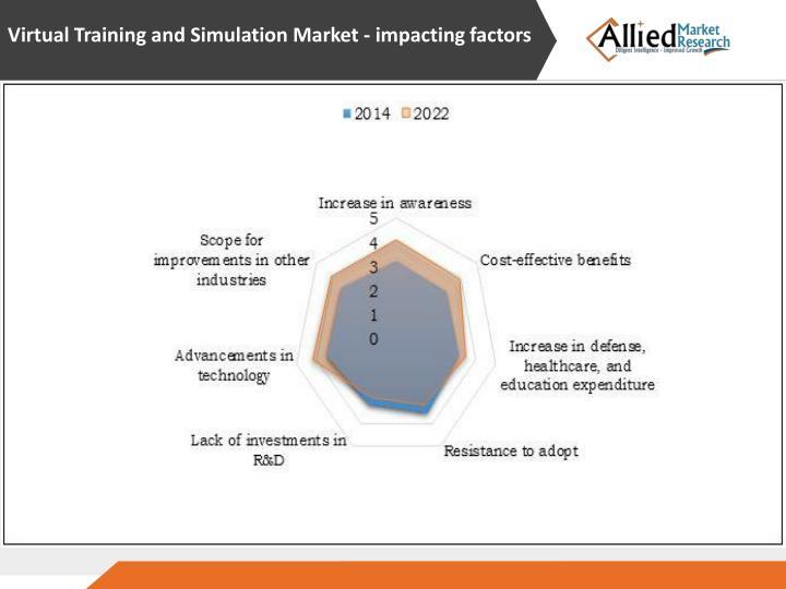 Virtual Training and Simulation Market - impacting factors