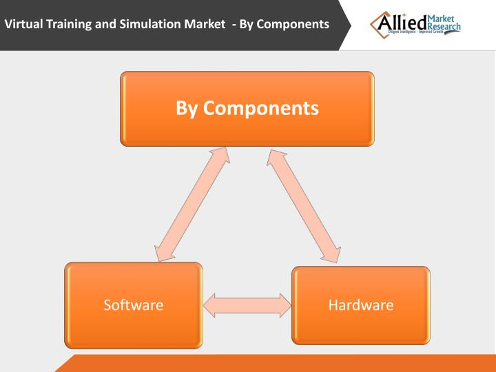 Virtual Training and Simulation Market - By Components