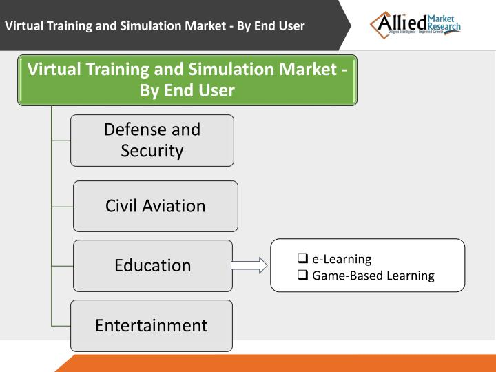 Virtual Training and Simulation Market - By End User