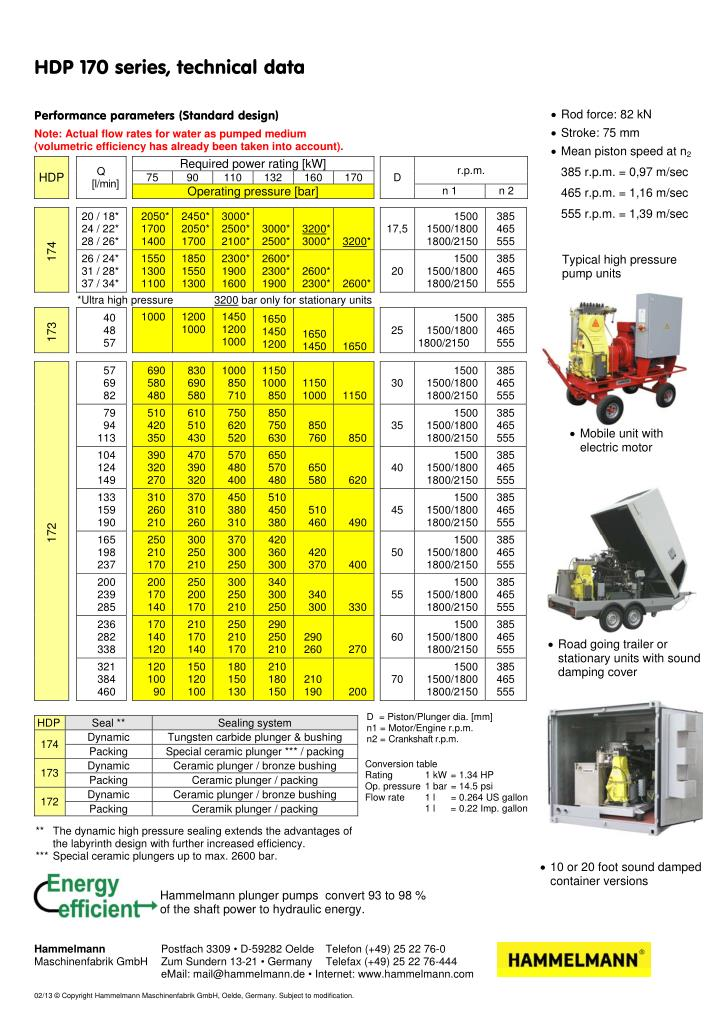 Performance parameters (Standard design)