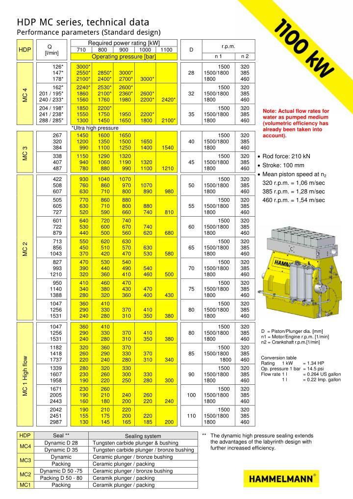 HDP MC series, technical data