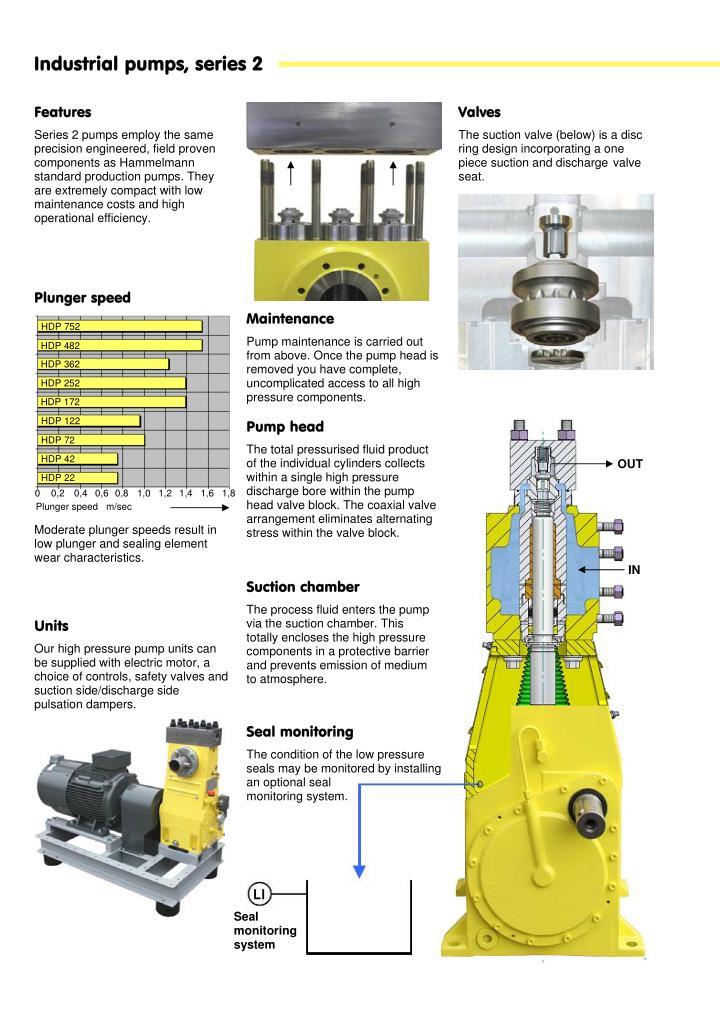 Industrial pumps, series 2
