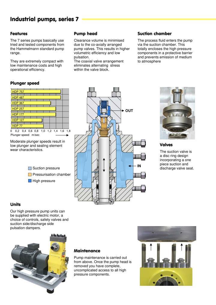 Industrial pumps, series 7