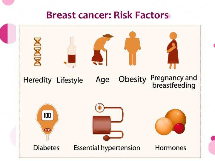Breast cancer: Risk Factors