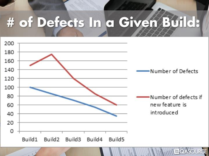 # of Defects In a Given Build: