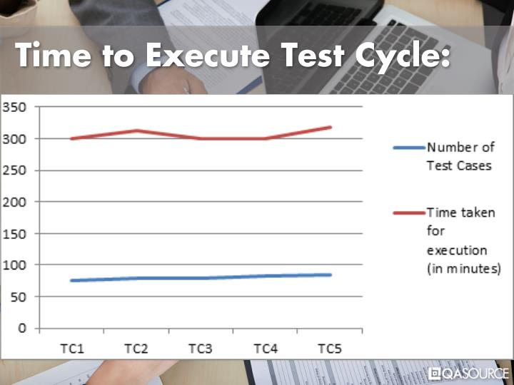 Time to Execute Test Cycle: