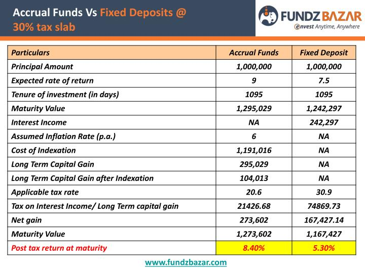 Accrual Funds Vs