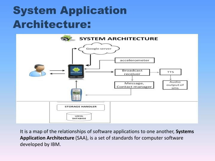 System Application Architecture