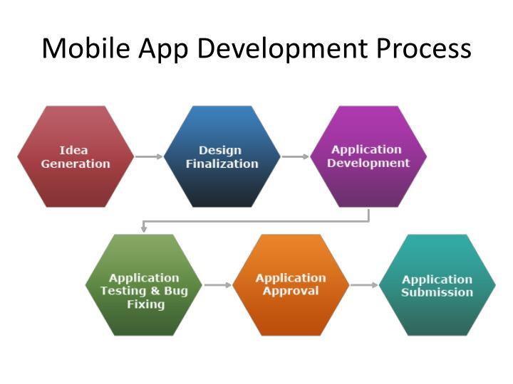 Mobile App Development Process