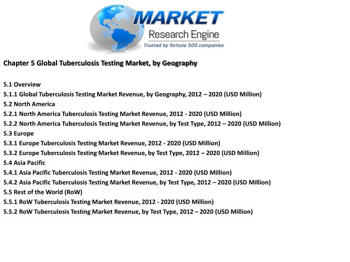 Chapter 5 Global Tuberculosis Testing Market, by Geography