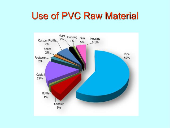 Use of PVC Raw Material