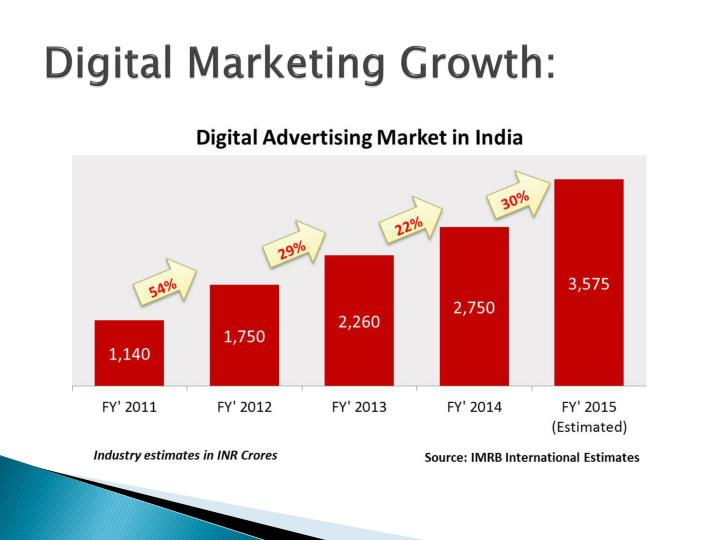 Digital Marketing Growth: