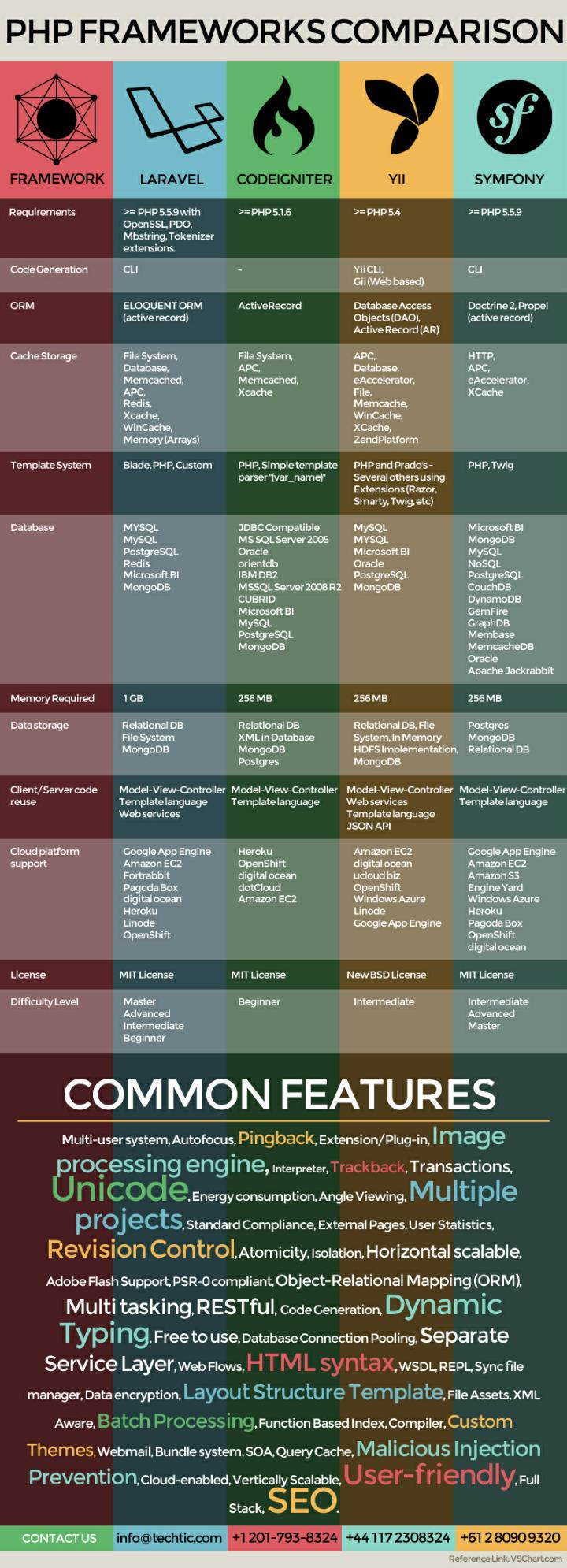 Comparison of php frameworks