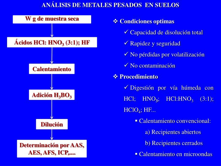 ANÁLISIS DE METALES PESADOS  EN SUELOS