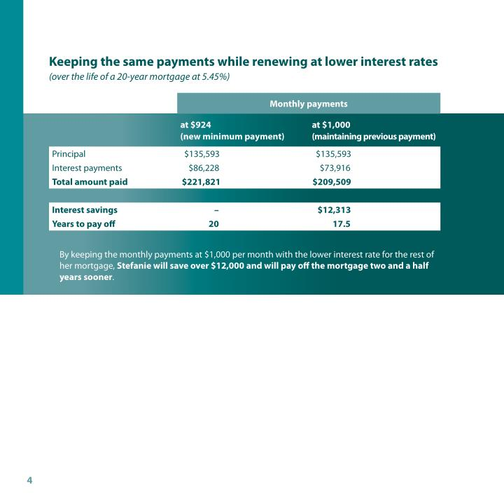keeping the same payments while renewing at lower interest rates