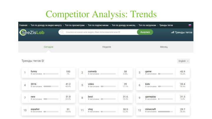 Competitor Analysis: Trends