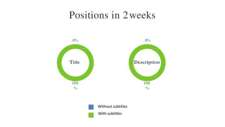 Positions in 2 weeks