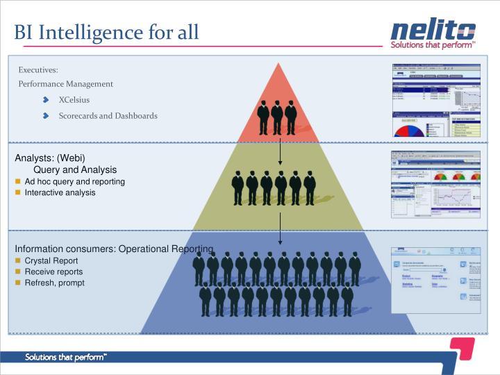 BI Intelligence for all