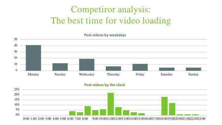 Competiror analysis: