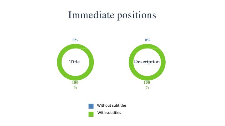 Immediate positions