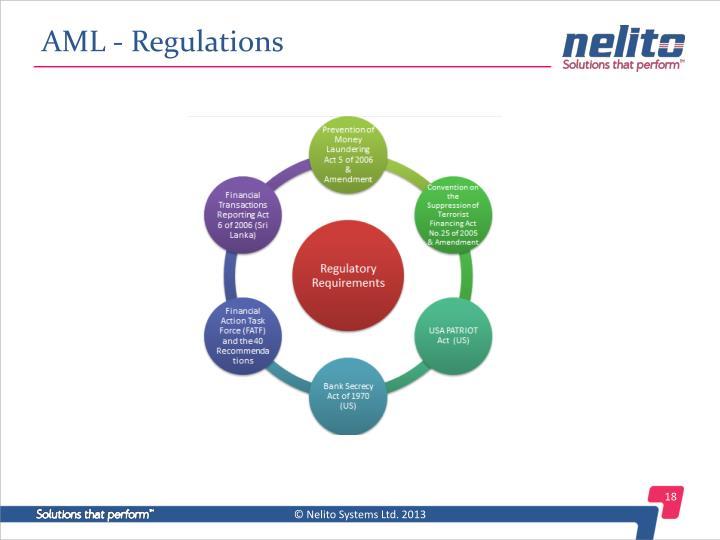 AML - Regulations