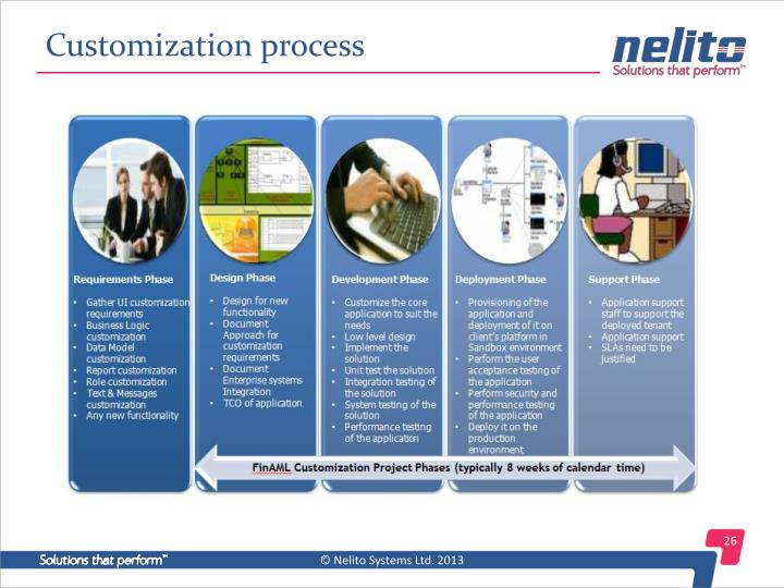 Customization process